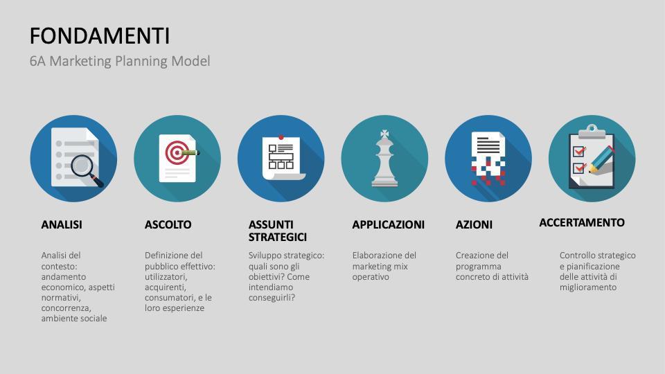 Fondamenti del 6A Marketing Planning Model